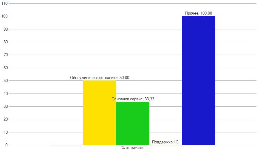 limits-report-chart