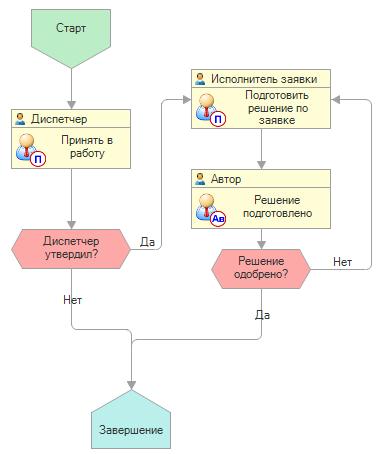 Бизнес-процесс Сервис Деск