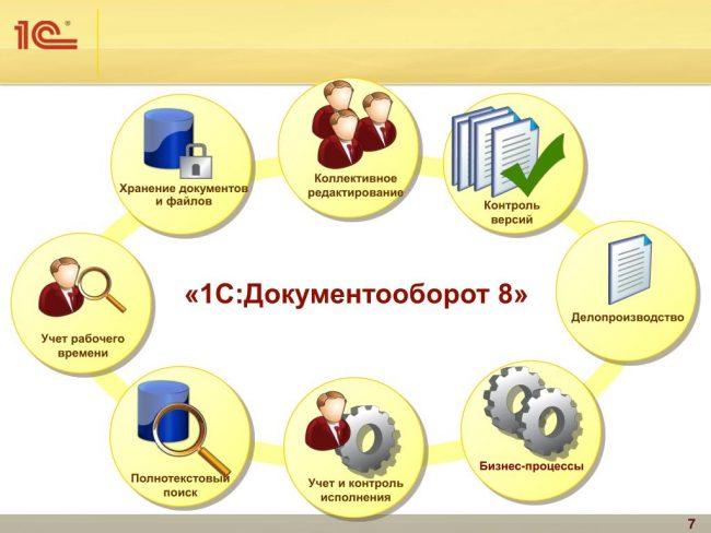 1С: Документооборот 8 КОРП»